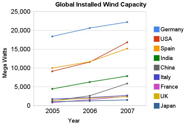 graph of global installed wind power capacity