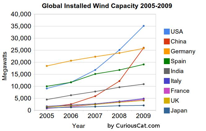 graph of global installed wind power capacity from 2005-2009