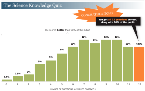 pew research science quiz results