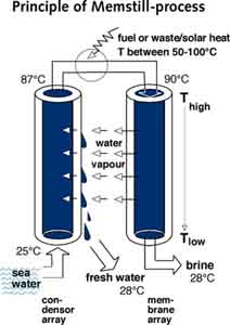 Image of process to get cheap drinking water from seawater