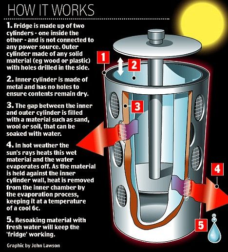 solar powered refrigerator illustration