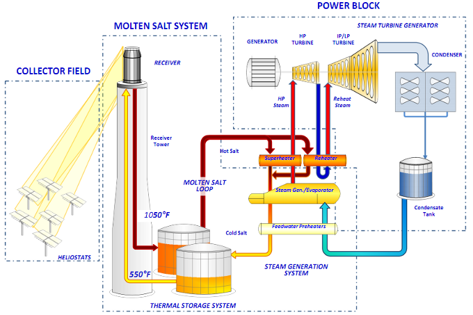 diagram of solar energy project using molton salt