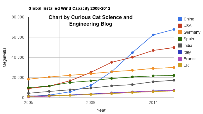 Chart of installed wind energy capacity by country from 2005 to 2012