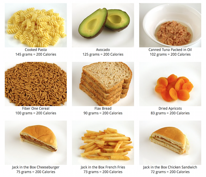 photos of 200 calorie portions of various foods