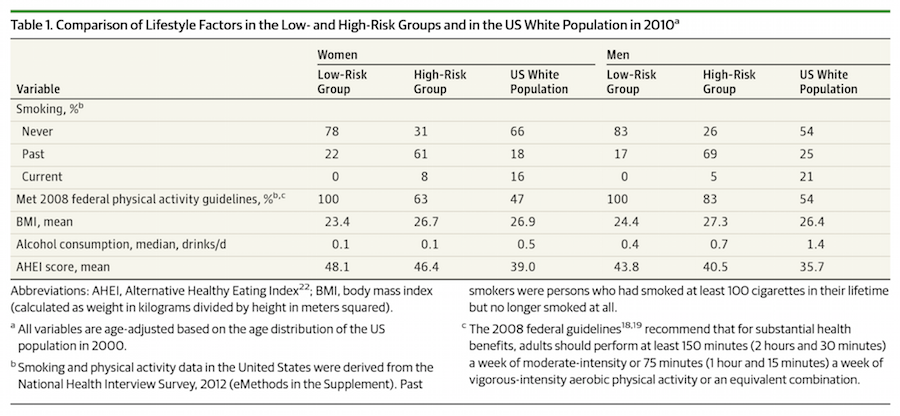 Table Showing a Comparison of Lifestyle Factors in the Low- and High-Risk Groups